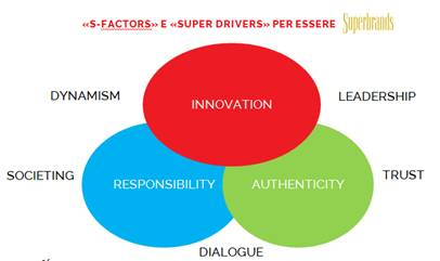 S-Factors